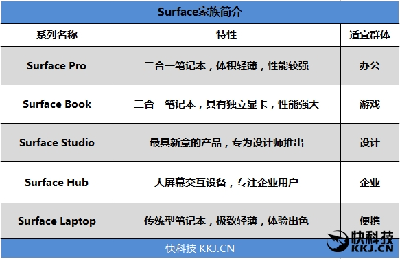 Surface Laptop笔记本怎样?Surface Laptop笔记本评测_www.DNjIsHU.com
